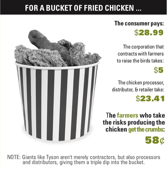 How a bucket of chicken breaks down by cost and profit